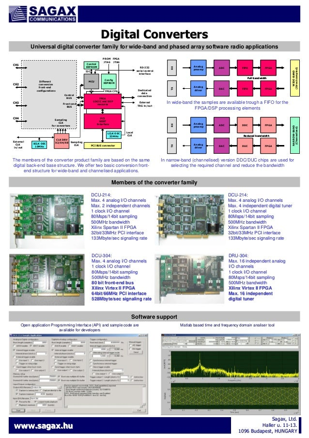 Digital Converters Universal digital converter family for wide-band and phased array software radio applications  Front-en...