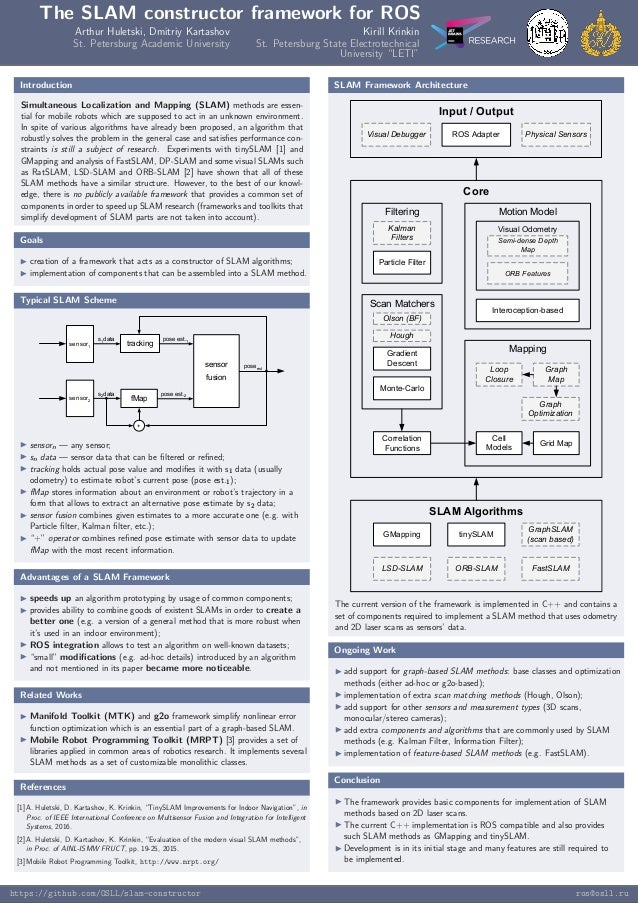 The SLAM constructor framework for ROS Arthur Huletski, Dmitriy Kartashov Kirill Krinkin St. Petersburg Academic Universit...