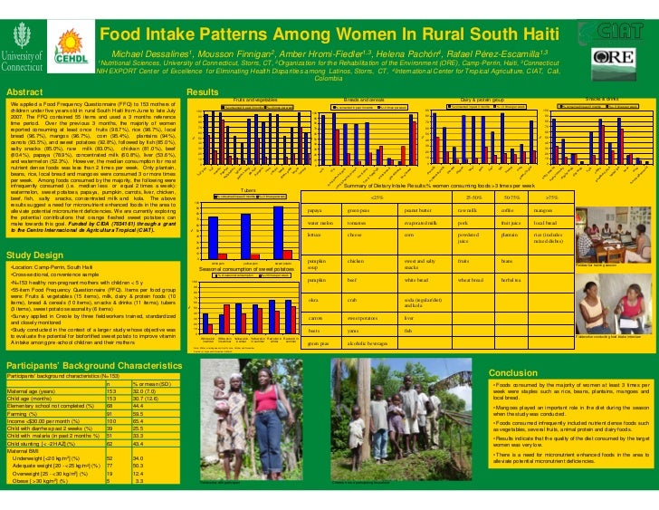 Food Intake Patterns Among Women In Rural South Haiti                                               Michael Dessalines1, M...