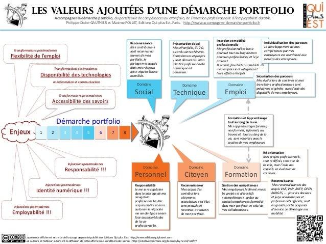 Les valeurs ajoutées d'une démarche portfolio                                  Accompagner la démarche portfolio, du porte...