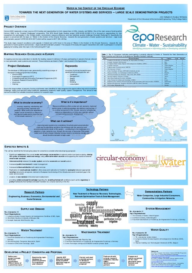 Table 1. Top 15 European Institutes participating in projects relevant to theme of 'Towards the Next Generation of Water S...