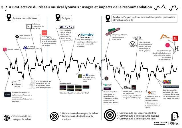 La BmL actrice du réseau musical lyonnais : usages et impacts de la recommandation Diffusion sonore Capsules DiMusic Etiqu...