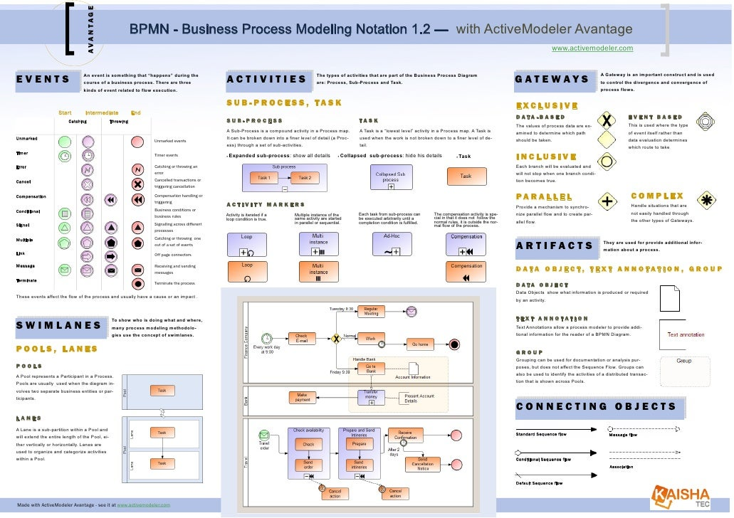 AVANTAGE                                                             BPMN - Business Process Modeling Notation 1.2 — with ...