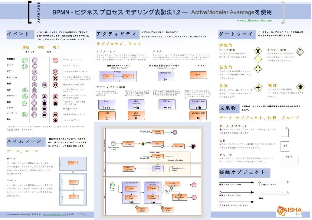 AVANTAGE                                    BPMN - ビジネス プロセス モデリング表記法1.2 — ActiveModeler Avantageを使用                      ...
