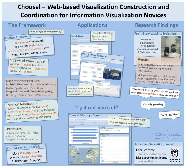 Choosel – Web-based Visualization Construction and Coordination for Information Visualization Novices Bio-Mixer Biomedical...