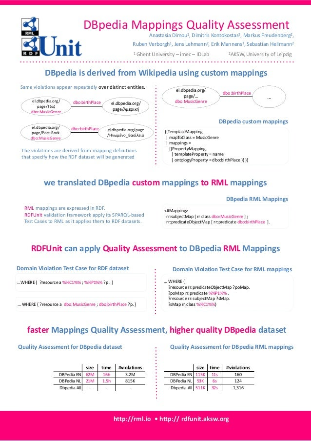 RDFUnit can apply Quality Assessment to DBpedia RML Mappings DBpedia Mappings Quality Assessment http://rml.io • http:// r...