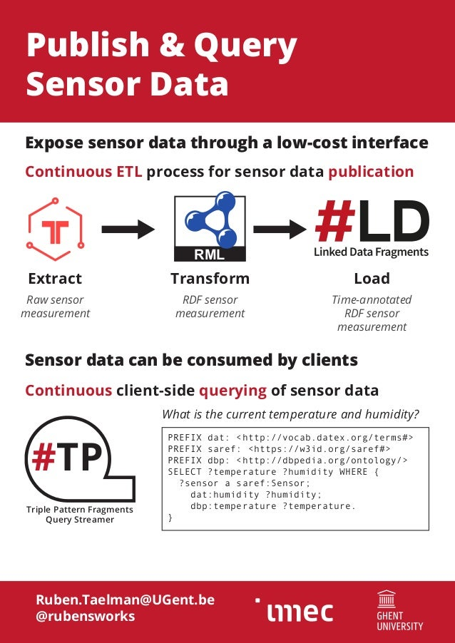 #TP Triple Pattern Fragments Query Streamer Publish & Query Sensor Data Ruben.Taelman@UGent.be @rubensworks RML Continuous...