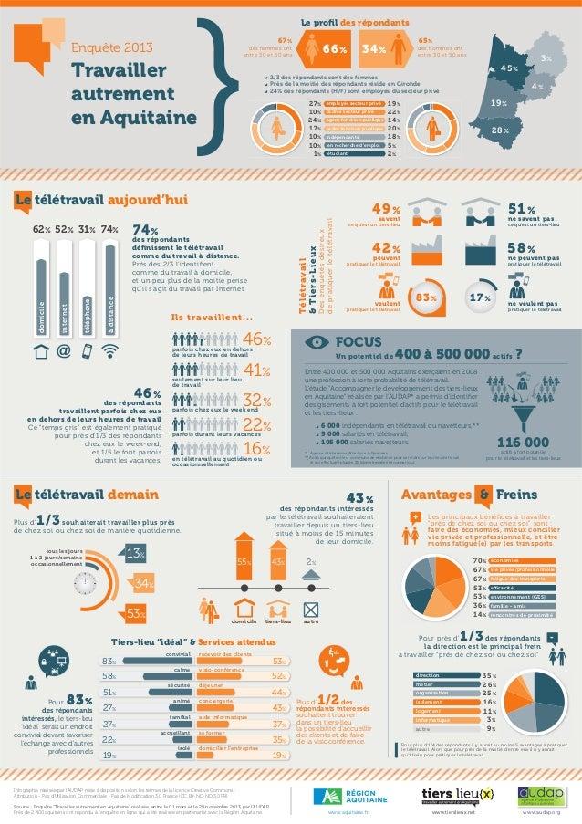 Le profil des répondants 67 %  Enquête 2013  65 %  66 %  des femmes ont entre 30 et 50 ans  Travailler autrement en Aquitai...