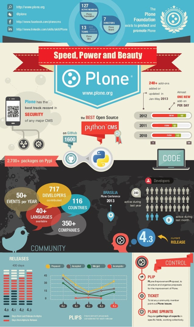 The Plone Foundation exists to protect and promote Plone Speed, Power and Beauty 1600 on GitHub 240+ add-ons added or upda...