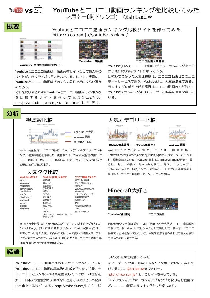 VS                  YouTubeとニコニコ動画ランキングを比較してみた                                     芝尾幸一郎(ドワンゴ) @shibacow概要                ...