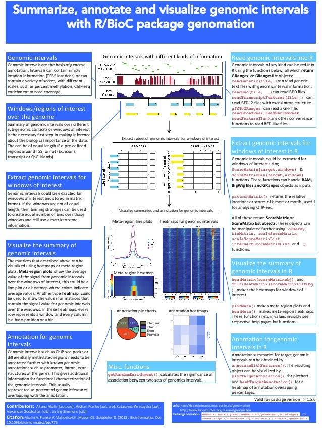 Summarize, annotate and visualize genomic intervals  with R/BioC package genomation  Genomicintervals Genomicinterval...