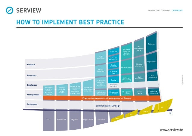 www.serview.de HOW TO IMPLEMENT BEST PRACTICE Act (t) Go AssessmentEmpowermentAlignmentCommitment Establishing a sense of ...