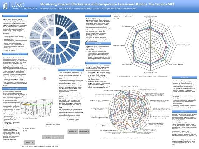 Monitoring Program Effectiveness with Competence Assessment Rubrics: The Carolina MPA Maureen Berner & Stefanie Panke, Uni...