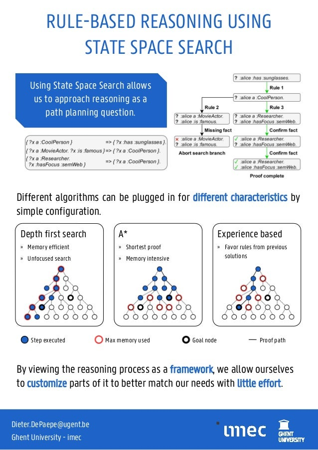 RULE-BASED REASONING USING STATE SPACE SEARCH Using State Space Search allows us to approach reasoning as a path planning ...