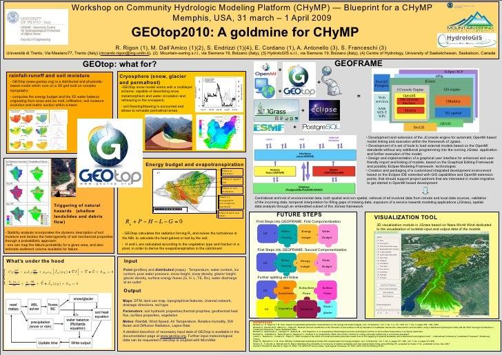 Workshop on Community Hydrologic Modeling Platform (CHyMP) — Blueprint for a CHyMP                                        ...