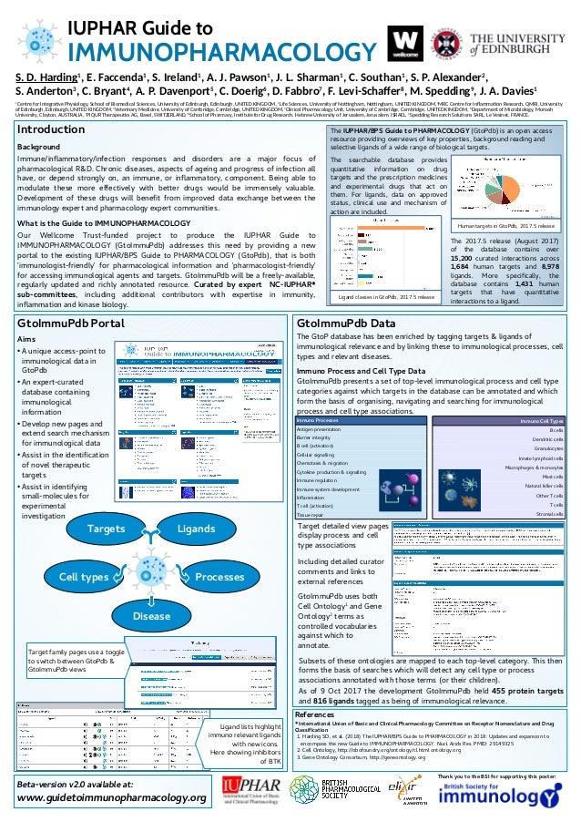 Thank you to the BSI for supporting this poster: GtoImmuPdb Portal Aims ● A unique access-point to immunological data in G...