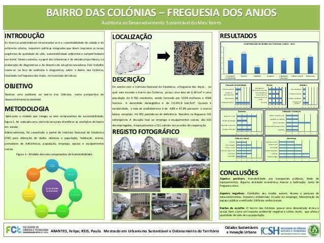 BAIRRO DAS COLÓNIAS – FREGUESIA DOS ANJOS Auditoria ao Desenvolvimento Sustentável do Meu Bairro  INTRODUÇÃO  LOCALIZAÇÃO ...