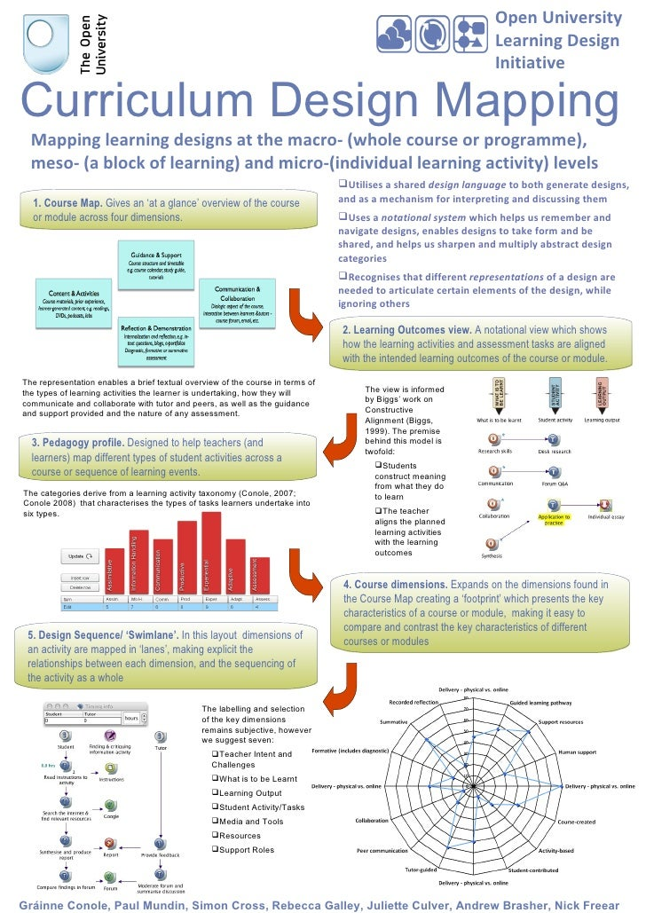 Open University Learning Design Initiative Curriculum Design Mapping Mapping learning designs at the macro- (whole course ...