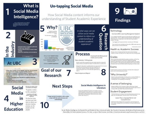 Social  Media  Intelligence  by  Ronald  Ho  and  Kimberly  Kao  is  licensed  under  the  ...