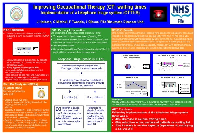 Improving Occupational Therapy (OT) waiting times Implementation of a telephone triage system (OTTTrS) J Harkess, C Mitche...