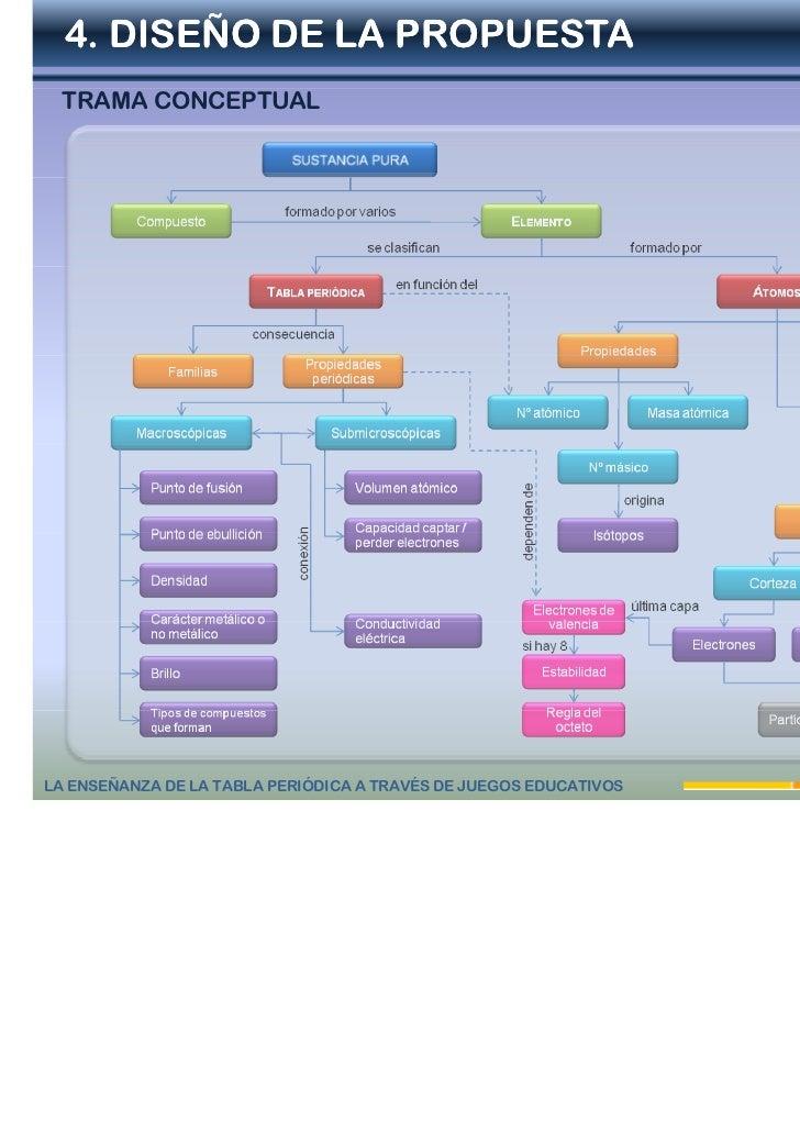 P2 la enseanza de la tabla peridica a travs de juegos educativos tabla peridica a travs de juegos educativos 4 5 urtaz Choice Image