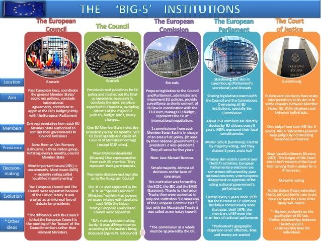 Location Aim  Members  Presidence  Decisionmaking  Brussels  Brussels  Brussels  Pass European laws, coordinate the genera...