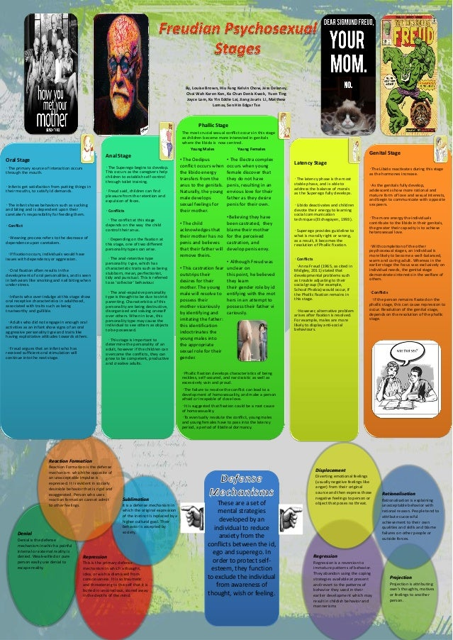 Freud's Psychosexual Stages and Defence Mechanisms