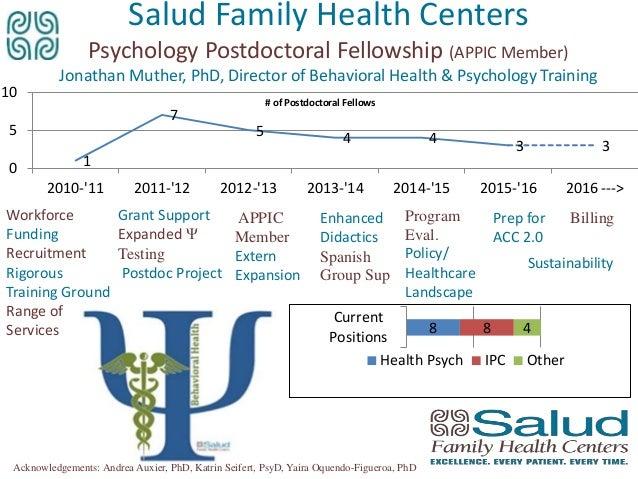 Postgraduate Residency Presentation 3 Postdoctoral Psychology