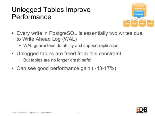 Write Ahead Logging for Hash Indexes