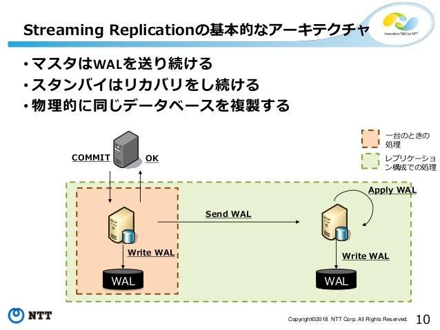 10Copyright©2018 NTT Corp. All Rights Reserved. Streaming Replicationの基本的なアーキテクチャ WAL WAL Write WAL Send WAL COMMIT Write ...