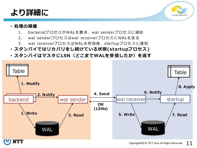 11Copyright©2018 NTT Corp. All Rights Reserved. backend より詳細に WAL WAL backend wal sender wal receiver startup Table Table ...