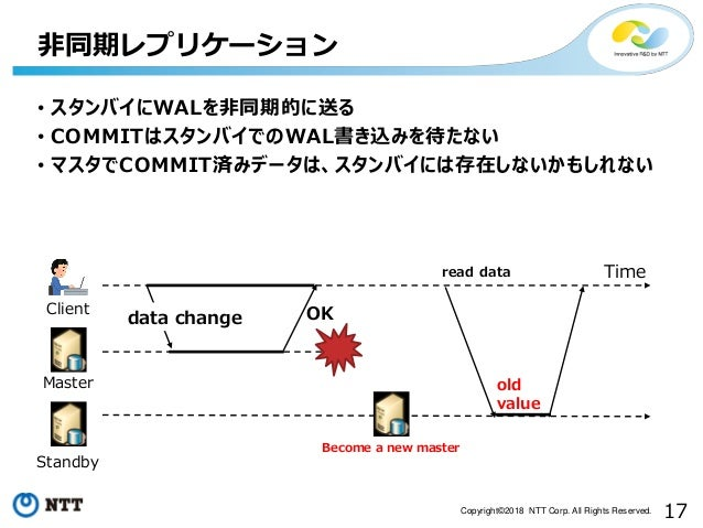 17Copyright©2018 NTT Corp. All Rights Reserved. 非同期レプリケーション OK Time Client Master Standby old value data change read data ...
