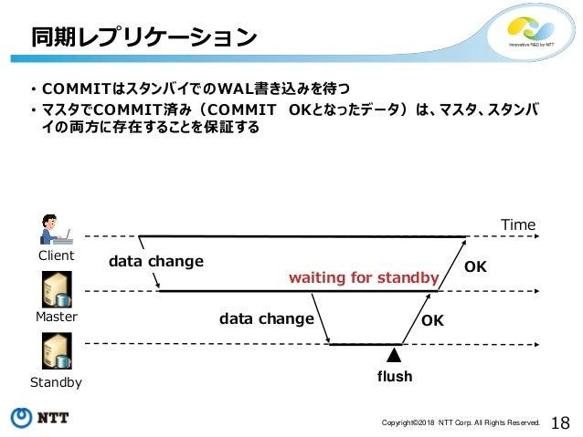 18Copyright©2018 NTT Corp. All Rights Reserved. 同期レプリケーション • COMMITはスタンバイでのWAL書き込みを待つ • マスタでCOMMIT済み(COMMIT OKとなったデータ)は、マス...