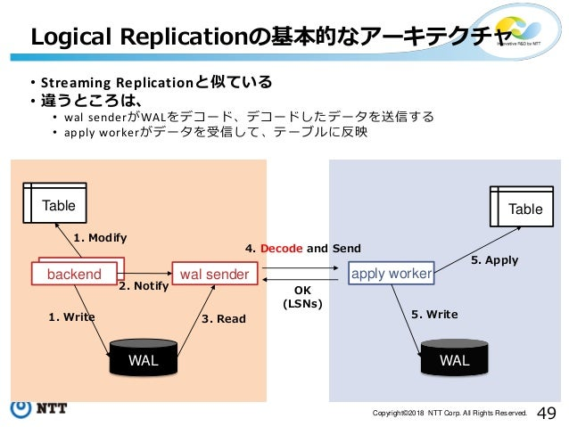 49Copyright©2018 NTT Corp. All Rights Reserved. Logical Replicationの基本的なアーキテクチャ backend WAL WAL backend wal sender apply w...