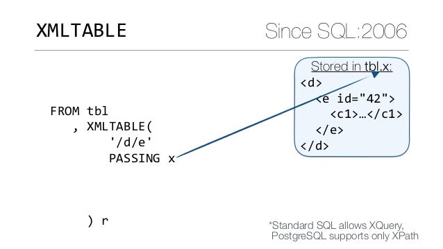 Standard SQL features where PostgreSQL beats its competitors