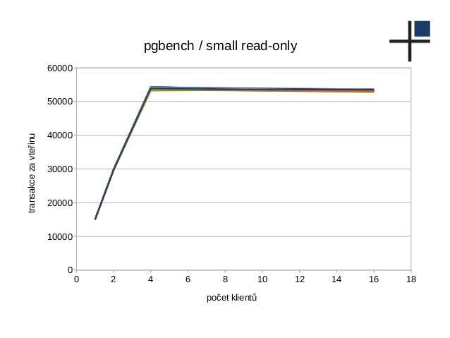 0 2 4 6 8 10 12 14 16 18 0 10000 20000 30000 40000 50000 60000 pgbench / small read-only počet klientů transakcezavteřinu