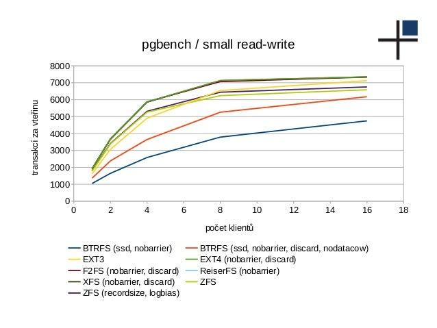 0 2 4 6 8 10 12 14 16 18 0 1000 2000 3000 4000 5000 6000 7000 8000 pgbench / small read-write BTRFS (ssd, nobarrier) BTRFS...