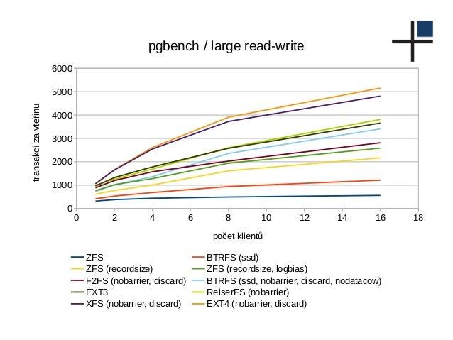 0 2 4 6 8 10 12 14 16 18 0 1000 2000 3000 4000 5000 6000 pgbench / large read-write ZFS BTRFS (ssd) ZFS (recordsize) ZFS (...