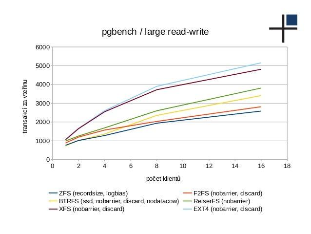 0 2 4 6 8 10 12 14 16 18 0 1000 2000 3000 4000 5000 6000 pgbench / large read-write ZFS (recordsize, logbias) F2FS (nobarr...