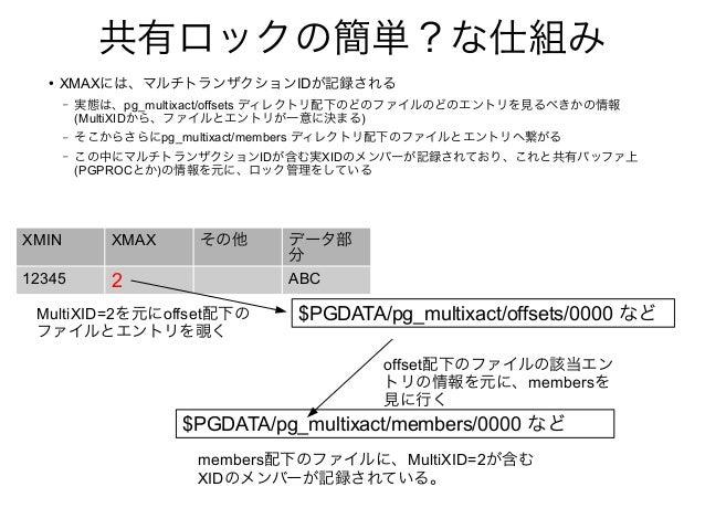 共有ロックの簡単?な仕組み ● XMAXには、マルチトランザクションIDが記録される – 実態は、pg_multixact/offsets ディレクトリ配下のどのファイルのどのエントリを見るべきかの情報 (MultiXIDから、ファイルとエント...
