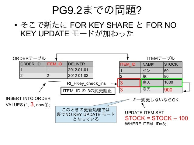 PG9.2までの問題? ● そこで新たに FOR KEY SHARE と FOR NO KEY UPDATE モードが加わった ORDER_ID ITEM_ID DELIVER 1 1 2012-01-01 2 2 2012-01-02 ITE...