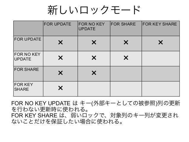 新しいロックモード FOR UPDATE FOR NO KEY UPDATE FOR SHARE FOR KEY SHARE FOR UPDATE × × × × FOR NO KEY UPDATE × × × FOR SHARE × × FO...