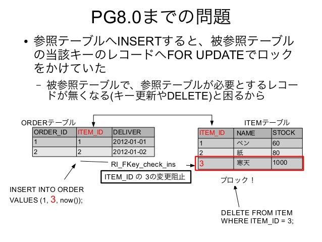 PG8.0までの問題 ● 参照テーブルへINSERTすると、被参照テーブル の当該キーのレコードへFOR UPDATEでロック をかけていた – 被参照テーブルで、参照テーブルが必要とするレコー ドが無くなる(キー更新やDELETE)と困るから...