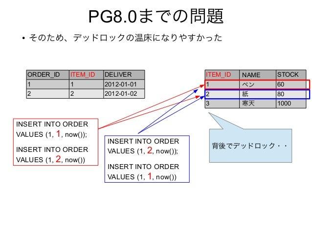 PG8.0までの問題 ● そのため、デッドロックの温床になりやすかった ORDER_ID ITEM_ID DELIVER 1 1 2012-01-01 2 2 2012-01-02 ITEM_ID NAME STOCK 1 ペン 60 2 紙 ...
