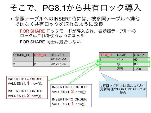 そこで、PG8.1から共有ロック導入 ● 参照テーブルへのINSERT時には、被参照テーブルへ排他 ではなく共有ロックを取れるように改良 – FOR SHARE ロックモードが導入され、被参照テーブルへの ロックはこれを使うようになった – F...