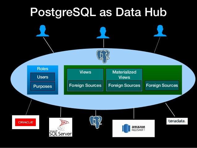 Using Postgresql For Data Privacy