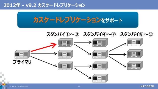 © 2019 NTT DATA Corporation 11 2012年 - v9.2 カスケードレプリケーション カスケードレプリケーションをサポート プライマリ スタンバイ①~③ スタンバイ④~⑦ スタンバイ⑧~⑩