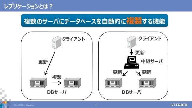 © 2019 NTT DATA Corporation 4 レプリケーションとは? クライアントクライアント 更新更新 DBサーバ 更新 複製 DBサーバ 更新 中継サーバ 複数のサーバにデータベースを自動的に複製する機能