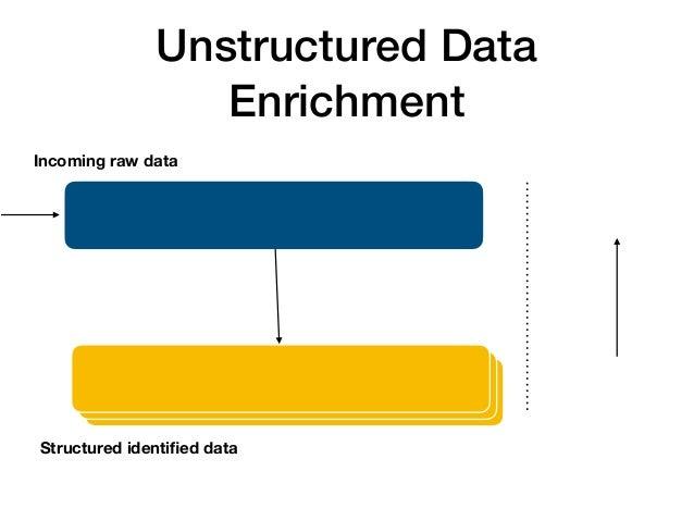 Postgres vs Elasticsearch while enriching data - Vlad Somov | Ruby Meditaiton #23 Slide 2