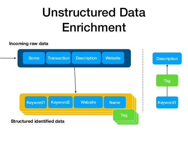 Postgres vs Elasticsearch while enriching data - Vlad Somov | Ruby Meditaiton #23 Slide 3